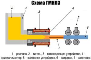 Разработка конструкции горизонтальной машины непрерывного литья заготовок из цветных металлов