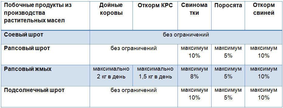rekomendatsii-po-primeneniyu-soevogo-rapsovogo-i-podsolnechnogo-shrota