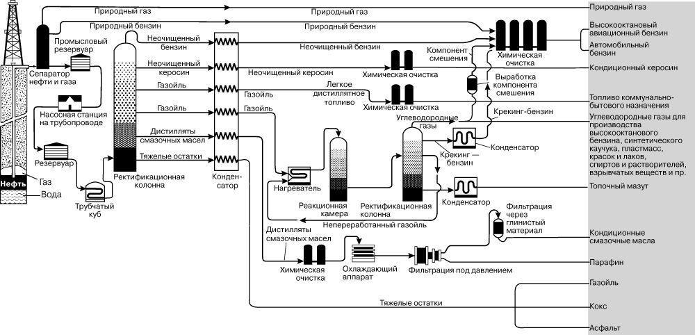 Стадии переработки нефти или газа в топливо