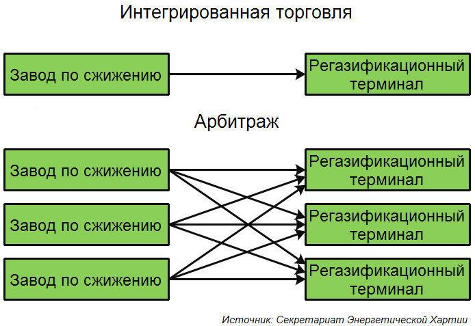 Схема интегрированной торговли СПГ