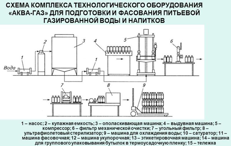 Линии розлива в Санкт-Петербурге - сравнить цены