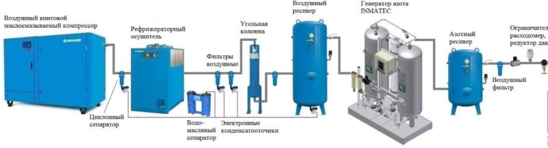 Схема компоновки станции по производству азота