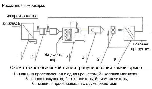 Схема линии приготовления гранулированного комбикорма