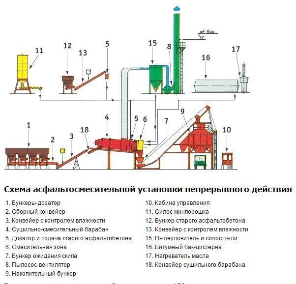 Схема по изготовлению асфальта