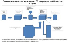 Розлив воды как вариант бизнеса, как составить бизнес-план