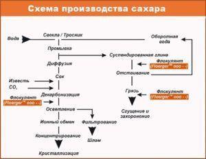 Схема производства сахара
