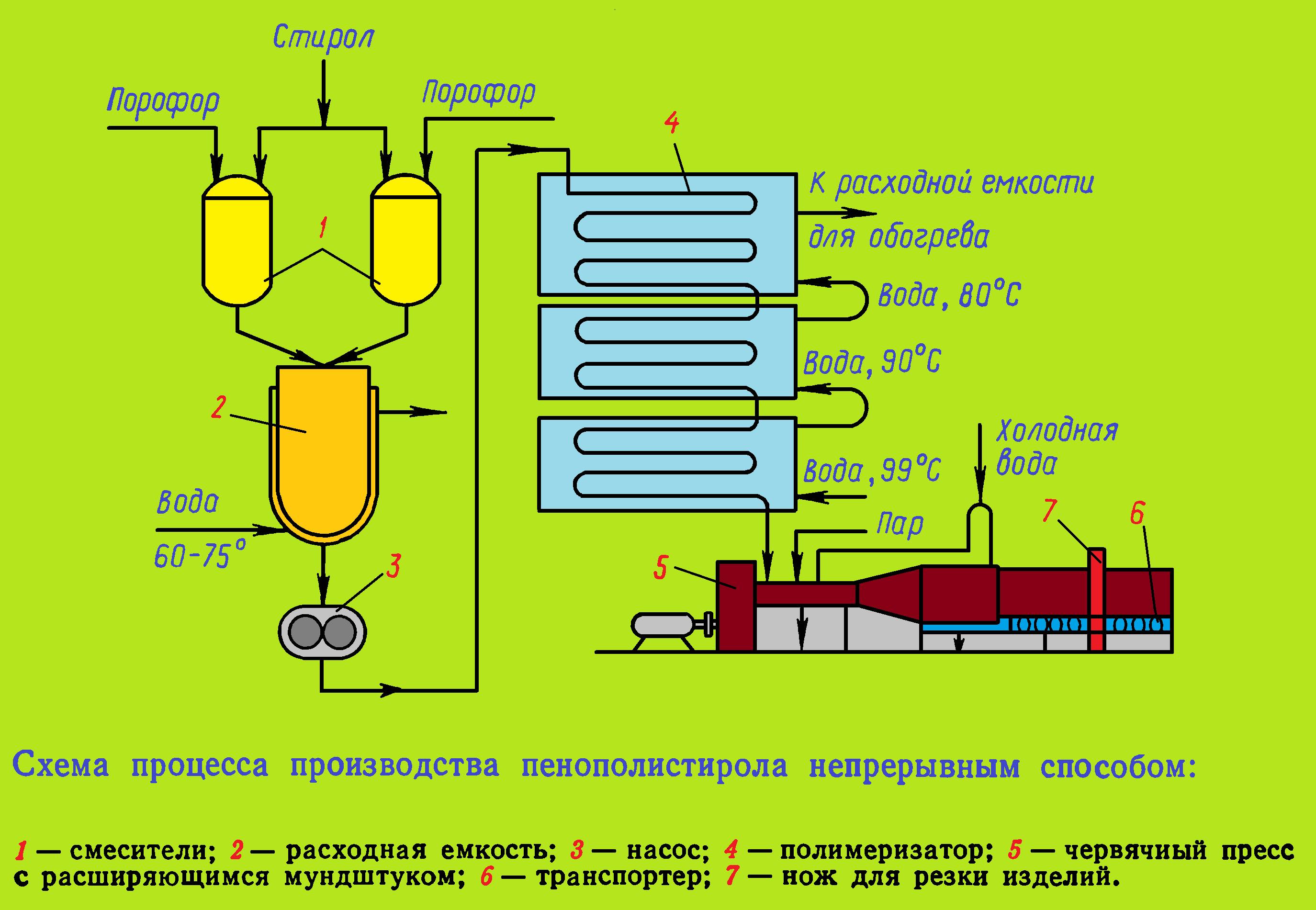 Технологическая схема пэнд