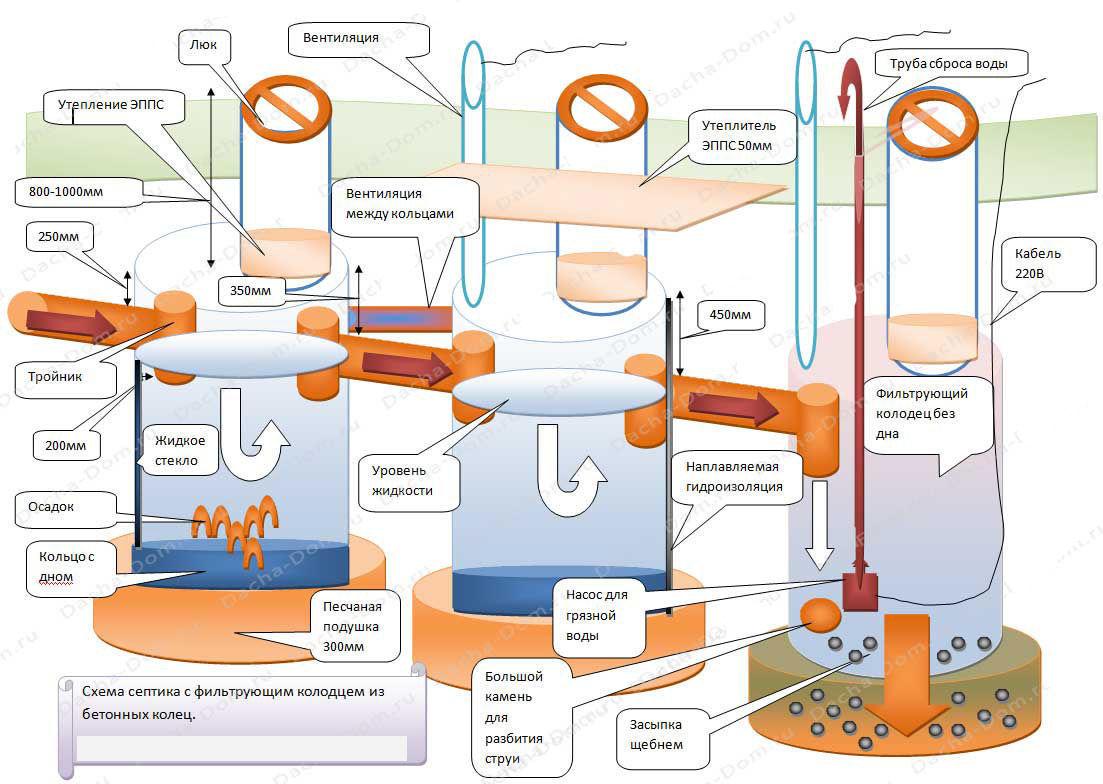 Септик из бетонных колец с бактериями схема