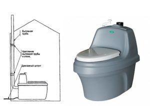 Схема установки торфяного туалета