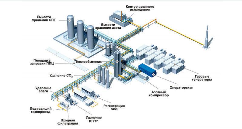 Схема завода СПГ