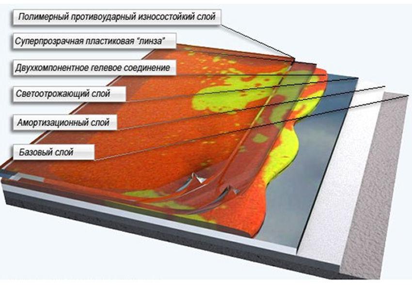 Состав наливного 3D пола