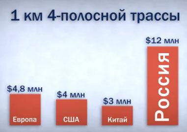 Стоимость строительства одного километра дороги в разных странах