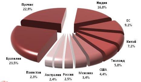 Анализ Российского рынка сахара
