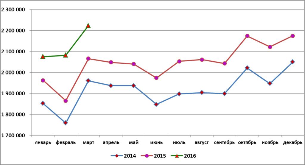 Структура производства комбикормов в России по федеральным округам (по годовым данным 2015 года)