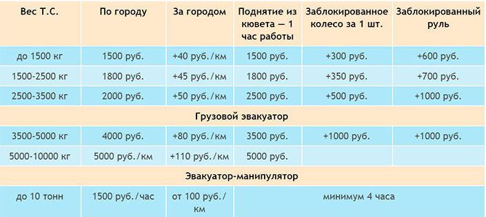 Цены на услуги эвакуатора