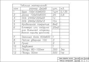 Таблица материалов необходимых для постройки туалета