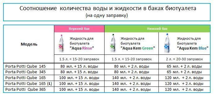 Таблица соотношений жидкостей Campa с водой