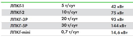 Технические характеристики линии производства комбикормов гранулированных