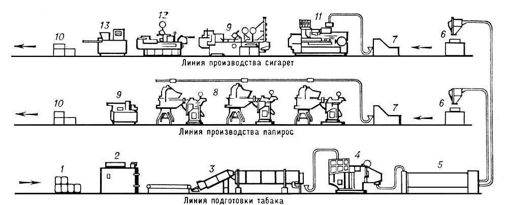 Технологическая схема табачного производства