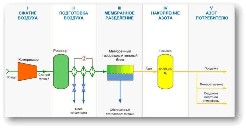 Технология мембранного разделения газов