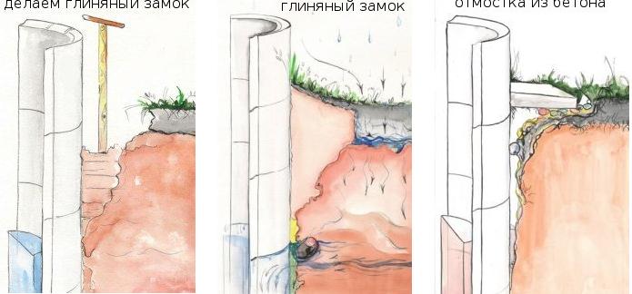 Как найти место для колодца на участке