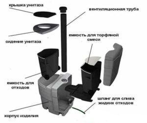 Устройство торфяного биотуалета