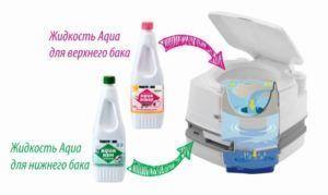 Жидкости Campa Green и Aqua Rinse для нижнего и верхнего бачка