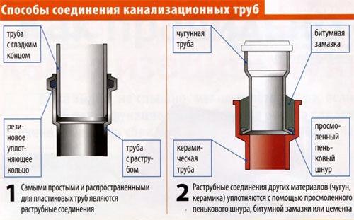 Материалы для герметизация бетонных швов