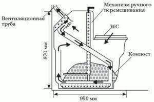 схема работы торфяного туалета