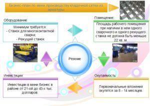Бизнес план по производству арматуры