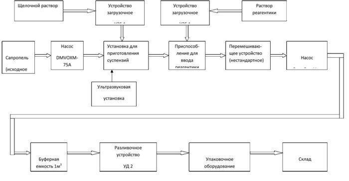Бизнес план по производству гуминовых удобрений