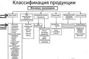 Классификация продукции для консервов
