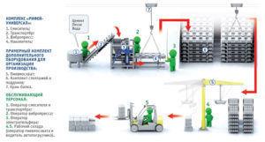 Процесс производство керамзитобетонных блоков