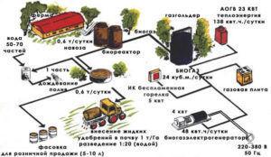 Процесс переработки гуминовых удобрений