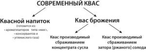 Процесс производства кваса