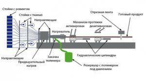 Процесс работы линии по изготовлению арматуры