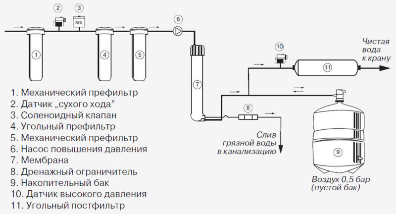 Фильтры для очистки воды из колодца