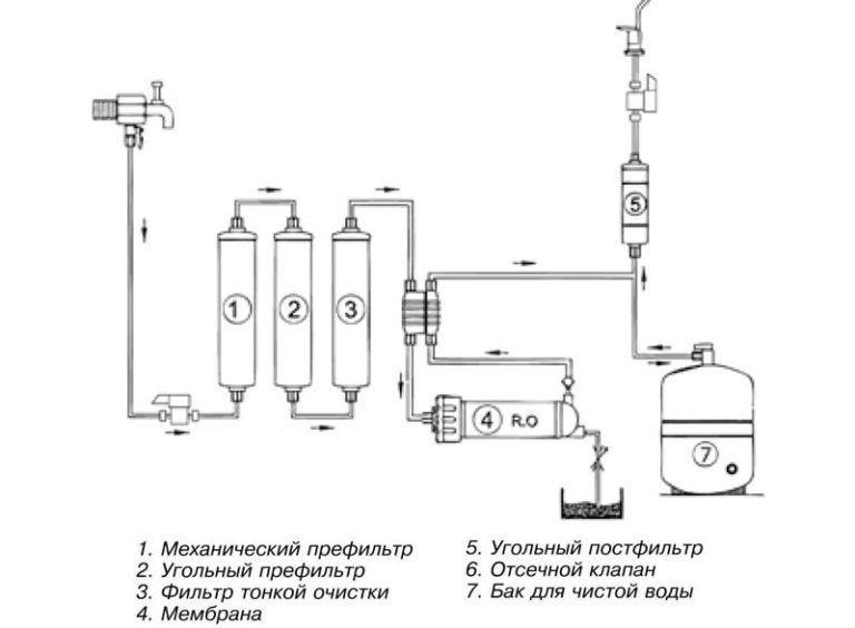 Схемы монтажа фильтров для воды