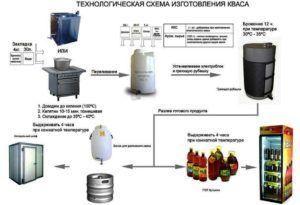 Схема производства кваса