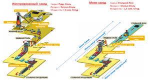 Схема производства на интегрированных и мини-заводах арматуры