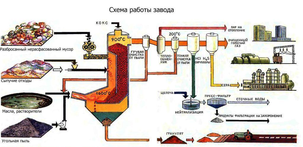 Схема работы завода по переработки отходов