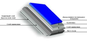 Структура профлиста покрытого цинком и краской