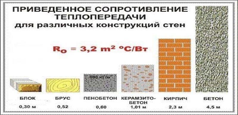 Теплопередача керамзитобетона и теплоблока