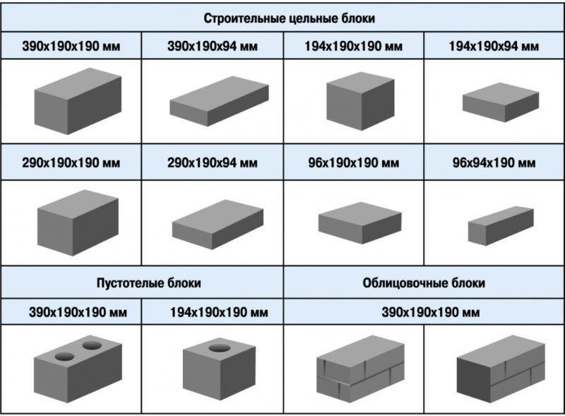 Виды керамзитных блоков