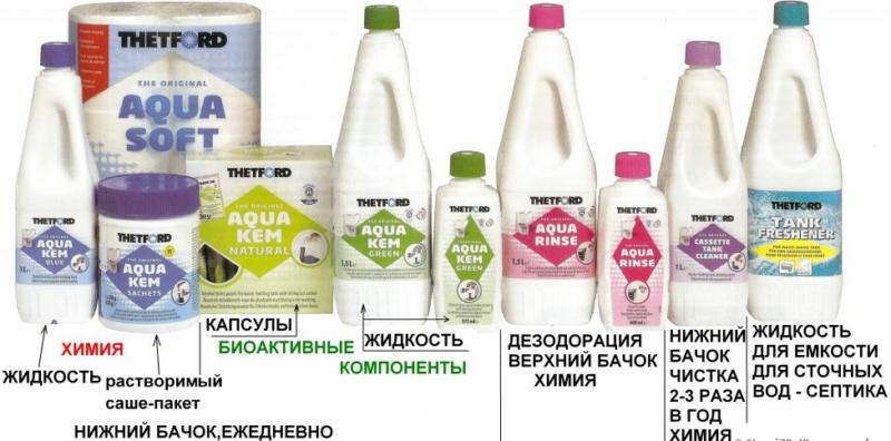 Расходные жидкости для биотуалетов