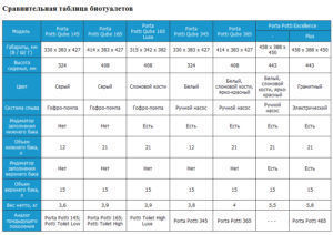 Сравнительная таблица биотуалетов Thetford