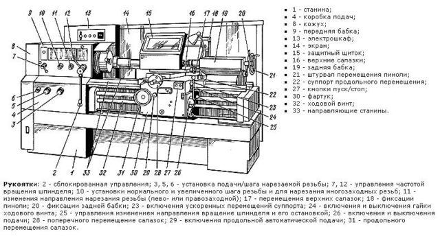 Схема кромкооблицовочного станка