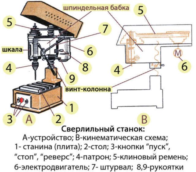 Чертеж сверлильного станка сделанный своими руками