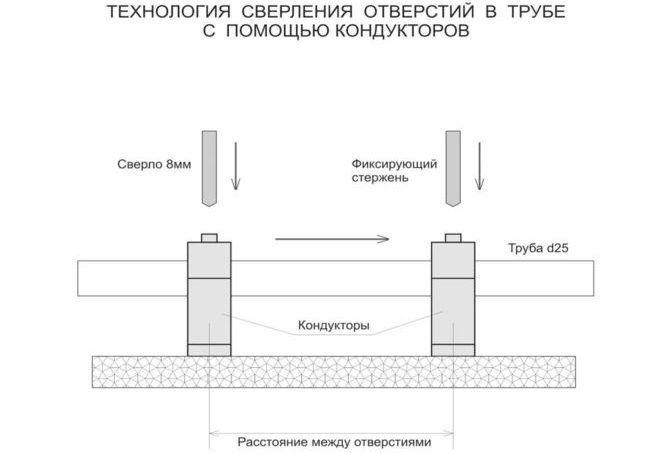 Особенности позиции кондуктора для сверления на разных участках заготовок