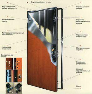 Строение входных дверей из стали